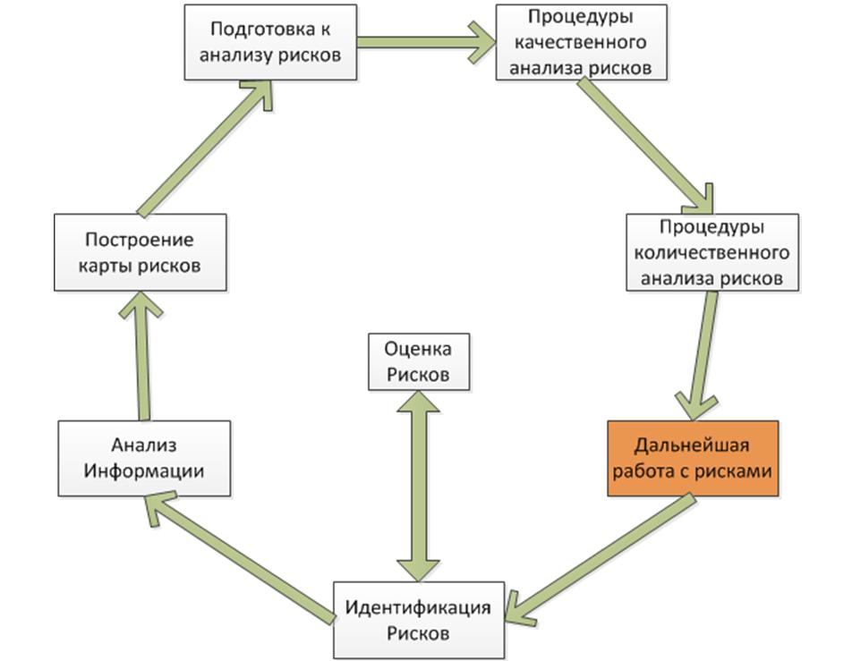 Системный подход к принятию управленческих решений курсовая